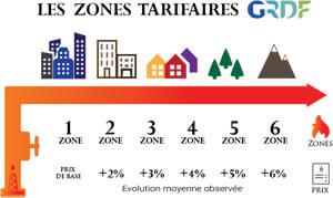 zone-tarifaire-grdf